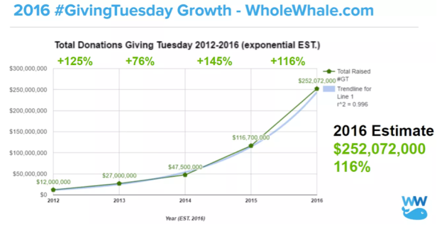 graph-giving-tuesday